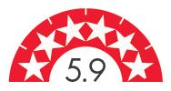 Gas Room Heating energy efficiency rating