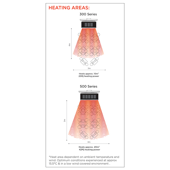 Bromic Platinum Smart Heat Heating area